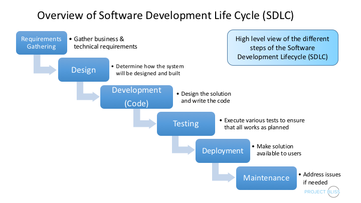 SDLC Tutorial Software Development Lifecycle
