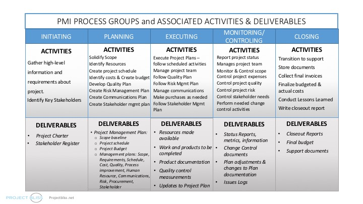 Pmi Process Groups Overview Of The Project Phases