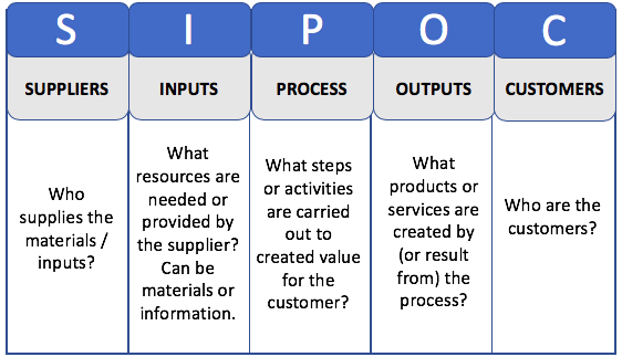 SIPOC Diagrams - Making Sure Your Change Process Serves Everyone