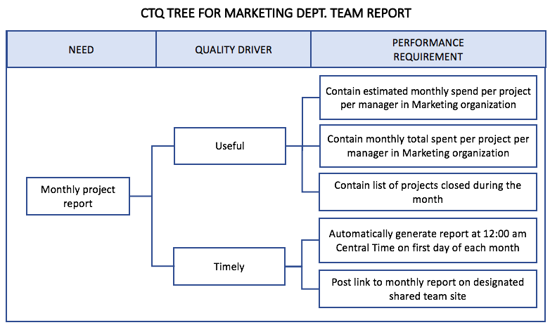 CTQ Tree Example Simple Project Report