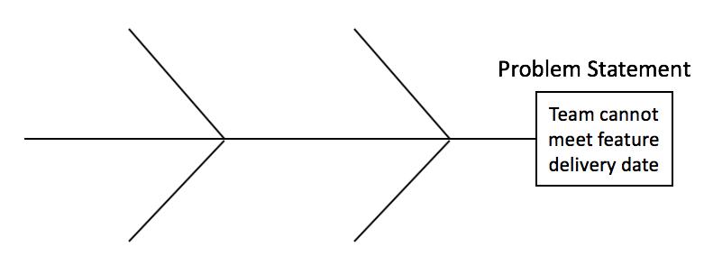 How To Use The Ishikawa Fishbone Diagram As An Awesome