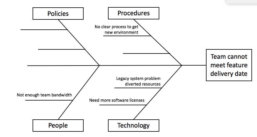 How To Use The Ishikawa Fishbone Diagram As An Awesome Problem Solving Tool Project Bliss