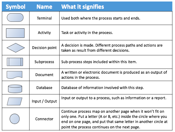 Business Process Mapping Common Symbols