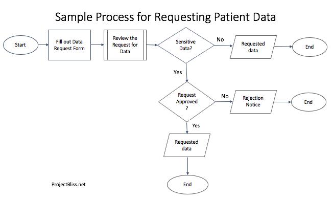 Simple sample process map