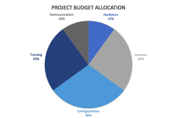 Simple pie chart example showing percentages of budget allocation