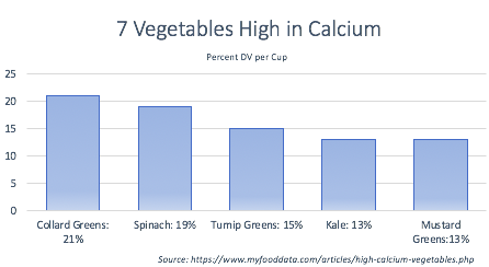 Sample bar chart showing vegetables high in calcium