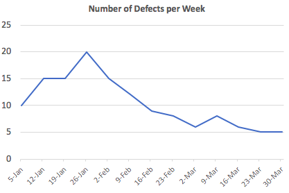 Simple line chart example showing defects per week