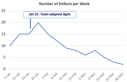 simple line chart example showing defects per week with additional information