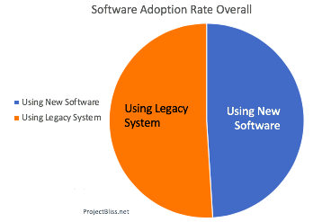 Simple Pie Chart Example for Software Adoption Rates